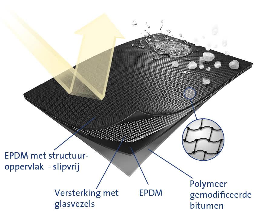 resitrix EPDM dakbedekking